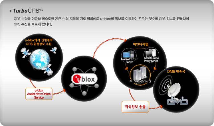 Turbo GPS 5.0